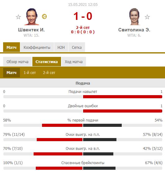 Свитолина проиграла чемпионке Ролан Гаррос в 1/4 финала в Риме. Как это было - изображение 2