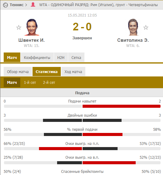 Свитолина проиграла чемпионке Ролан Гаррос в 1/4 финала в Риме. Как это было - изображение 1