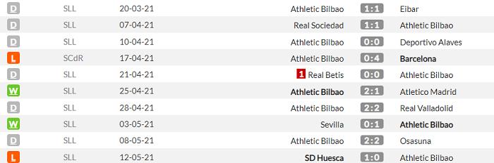 Атлетік - Реал. Анонс та прогноз матчу Прімери на 16 травня - изображение 1