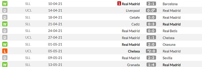 Атлетік - Реал. Анонс та прогноз матчу Прімери на 16 травня - изображение 2