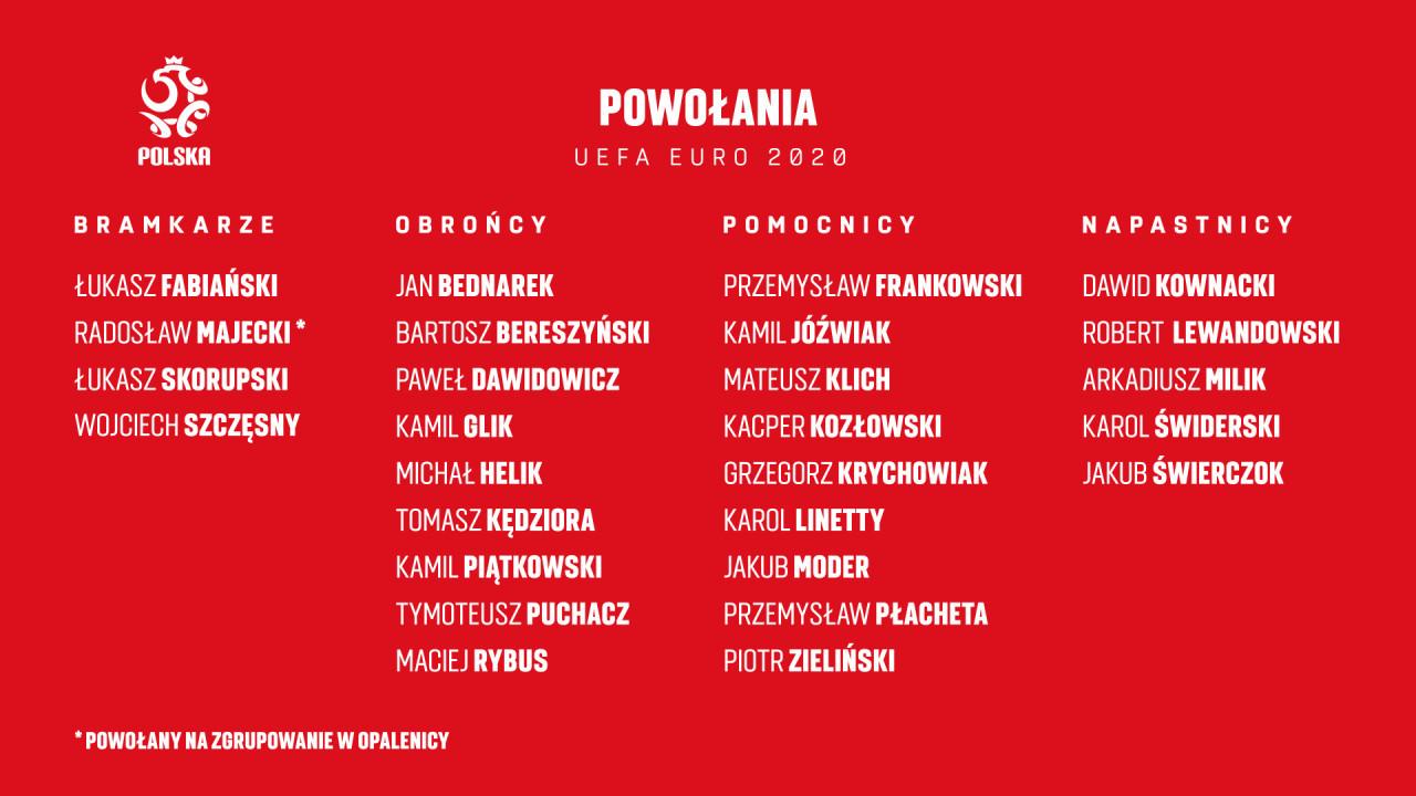 Кендзьора потрапив до розширеного списку збірної Польщі для підготовки до Євро-2020 - изображение 1