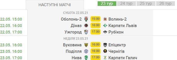 Почему Эпицентр накануне играл на ничью, Кривбасс готовится праздновать и без своего матча - анонс 23-го тура Второй лиги - изображение 1