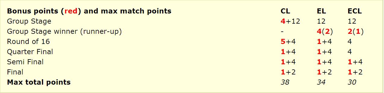 Шанс для Колоса та Ворскли: у Лізі конференцій будуть бонусні очки - изображение 1