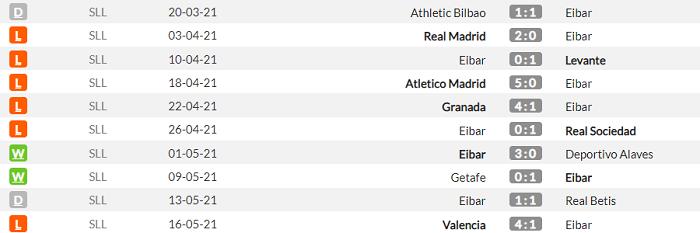 Эйбар - Барселона. Анонс и прогноз матча Примеры на 22 мая - изображение 1