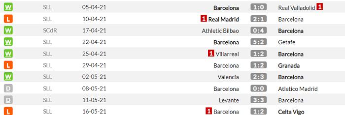Эйбар - Барселона. Анонс и прогноз матча Примеры на 22 мая - изображение 2
