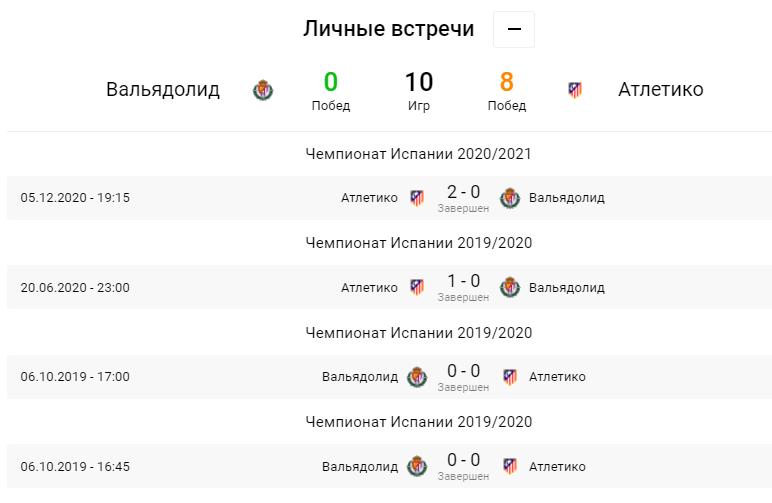 Вальядолид - Атлетико. Анонс и прогноз матча Примеры на 22.05.2021 - изображение 1