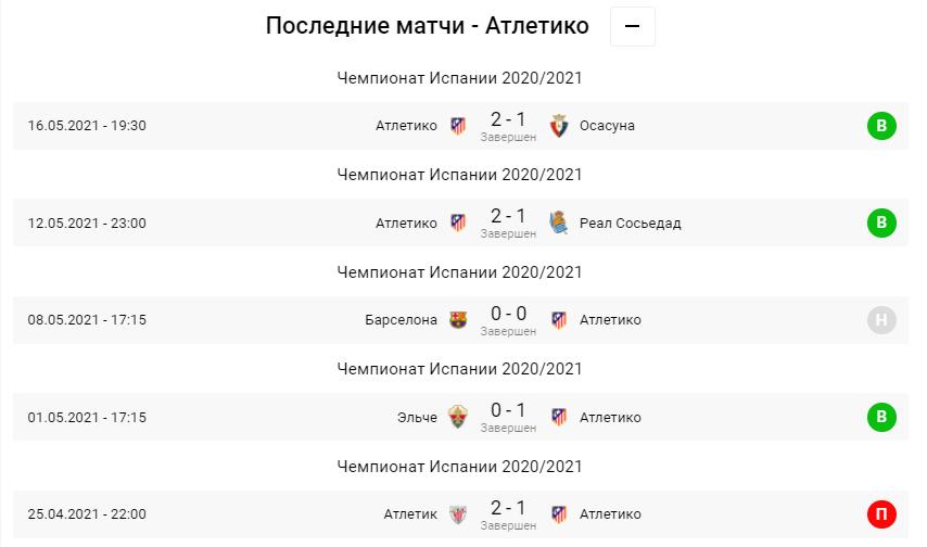 Вальядолид - Атлетико. Анонс и прогноз матча Примеры на 22.05.2021 - изображение 3