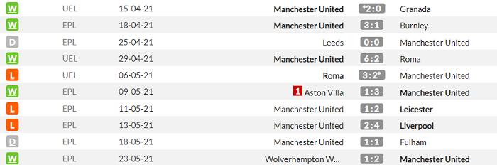 Вильярреал - Манчестер Юнайтед. Анонс и прогноз финала Лиги Европы на 26 мая - изображение 2