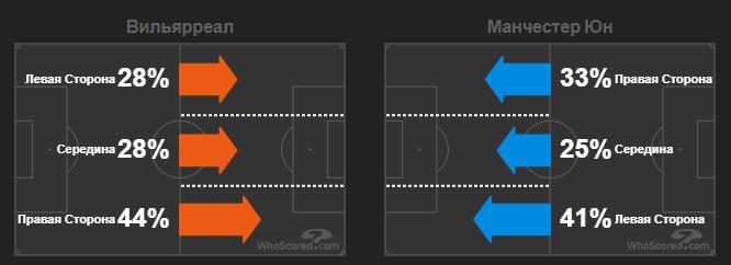 Емері виграв, оскільки краще, ніж Сульшер, керував грою: Розбір тактики в фіналі ЛЄ - изображение 6