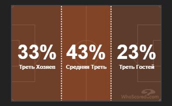 Емері виграв, оскільки краще, ніж Сульшер, керував грою: Розбір тактики в фіналі ЛЄ - изображение 7