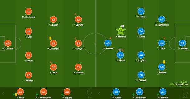 Зинченко - лучший игрок в составе Ман Сити в финальном матче ЛЧ против Челси - изображение 1