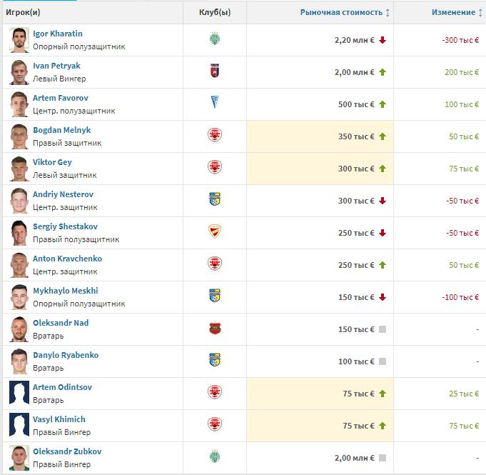 Transfermarkt: Харатин подешевел на 300 тысяч евро, но остается самым дорогим украинцем в Венгрии - изображение 1