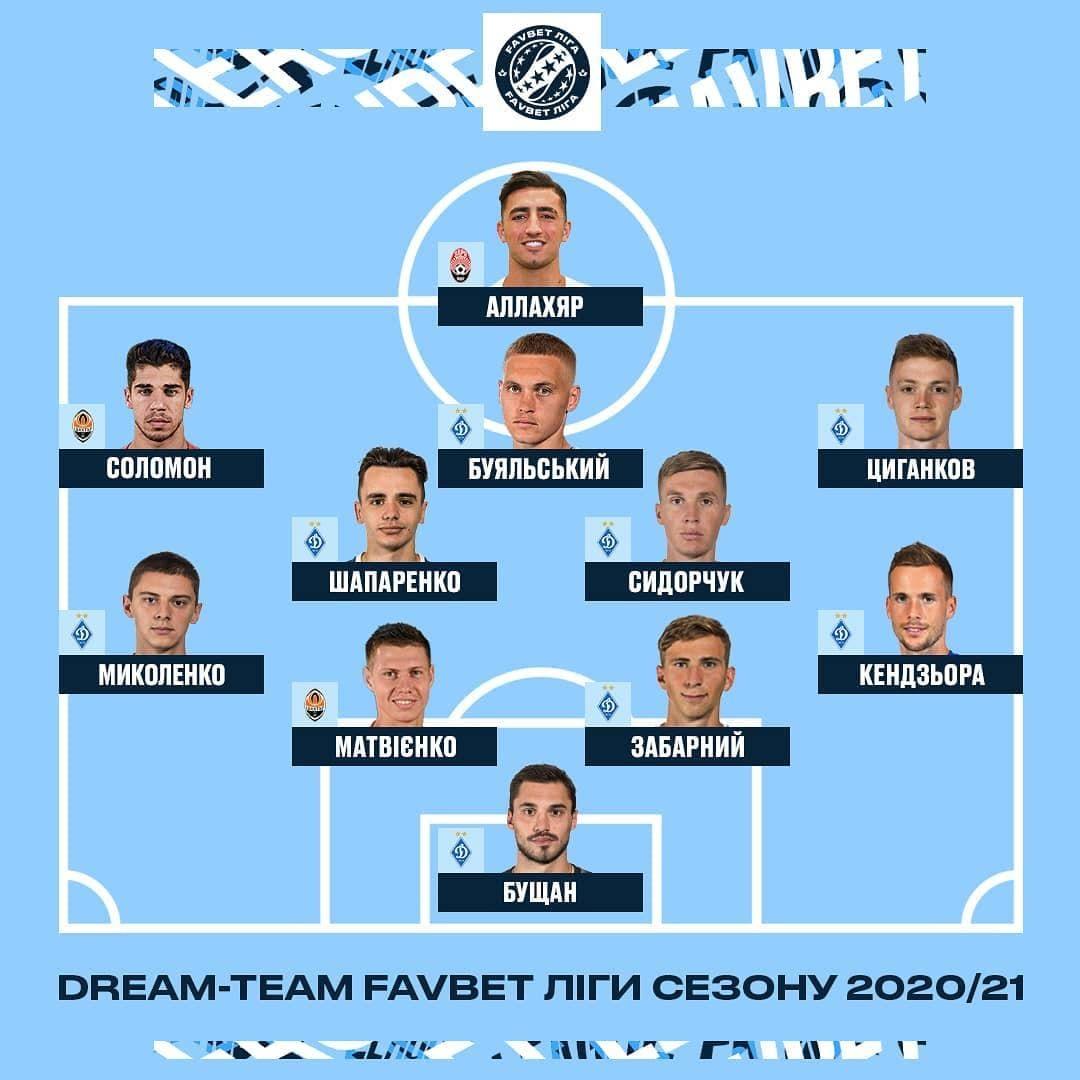 8 гравців Динамо увійшли до символічної збірної сезону УПЛ за версією уболівальників - изображение 1
