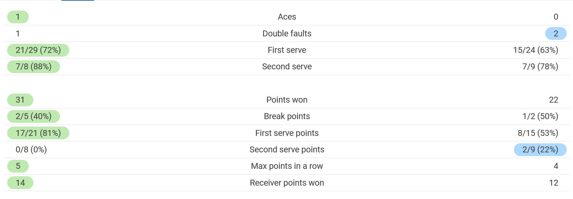 Свитолина неожиданно проиграла чешке в третьем круге Ролан Гаррос. Как это было - изображение 1