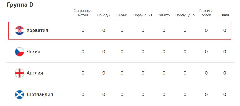 Хорватия на Евро-2020: нестабильная команда во главе нестареющим Модричем - изображение 1
