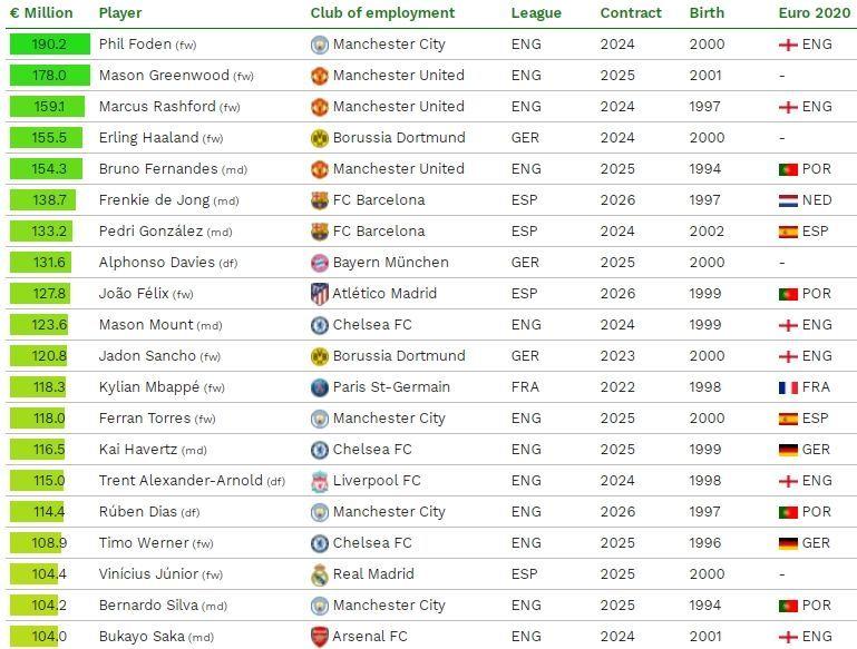 Мбаппе, подвинься. Талант Манчестер Сити возглавил рейтинг самых дорогих игроков по версии CIES - изображение 1