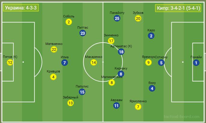 Мир треугольников, глубина и стратегическая скорость: Тактика в последнем матче Украины перед Евро - изображение 2