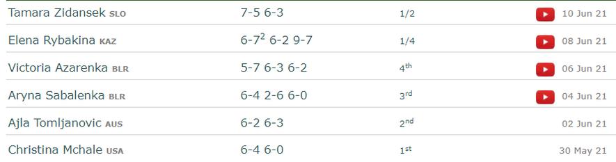 Крейчикова vs Павлюченкова: кто станет чемпионкой Ролан Гаррос? - изображение 1