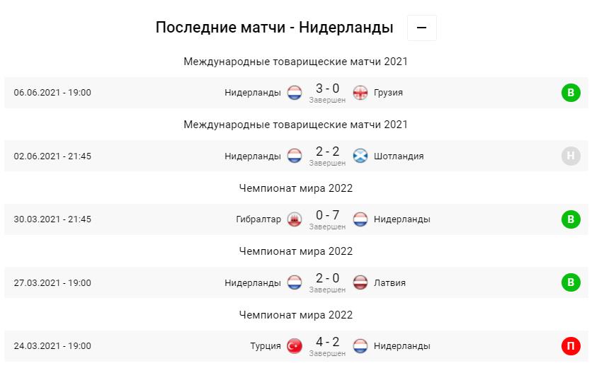 Нідерланди - Україна. Анонс та прогноз матчу Євро-2020 на 13.06.2021 - изображение 2