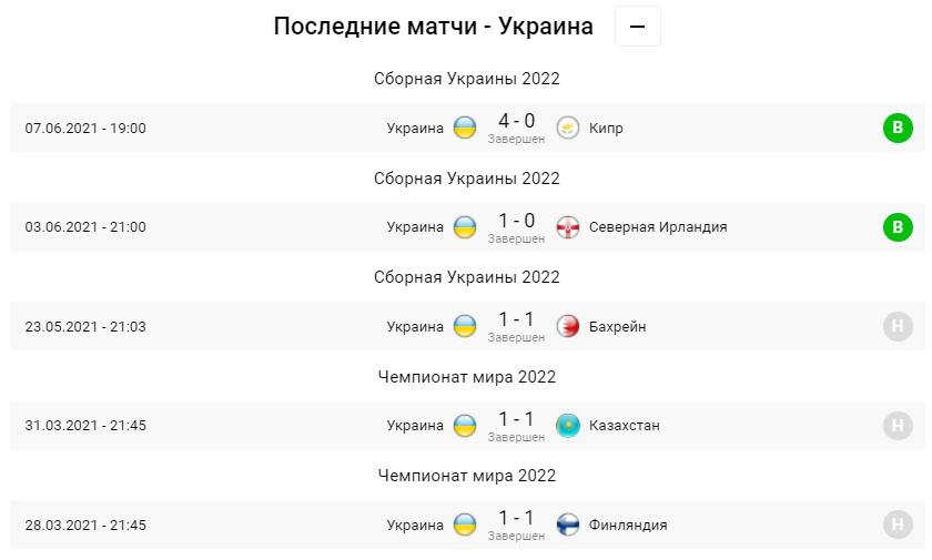 Нідерланди - Україна. Анонс та прогноз матчу Євро-2020 на 13.06.2021 - изображение 3