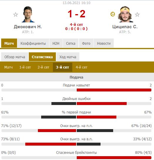 Джокович в пяти сетах обыграл Циципаса в финале Ролан Гаррос. Как это было - изображение 3