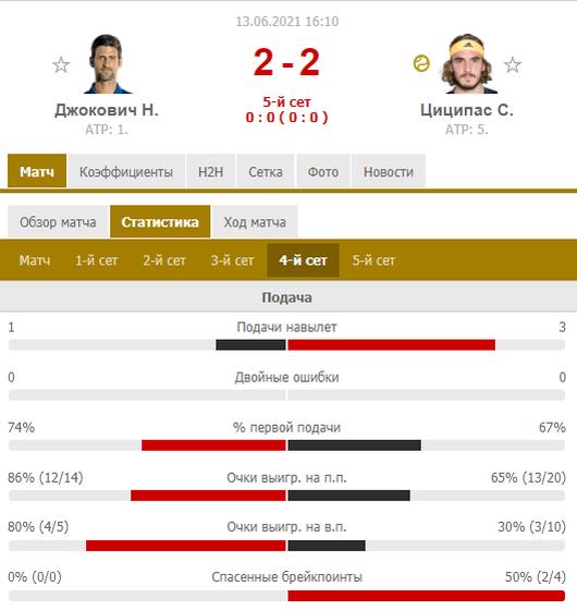 Джокович в пяти сетах обыграл Циципаса в финале Ролан Гаррос. Как это было - изображение 2