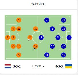 Нидерланды - Украина. Выход Шапаренко изменил игру к лучшему. Плохо, что такая опция усиления была одна - изображение 4