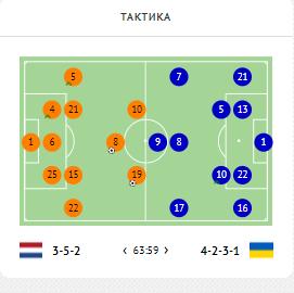 Нидерланды - Украина. Выход Шапаренко изменил игру к лучшему. Плохо, что такая опция усиления была одна - изображение 5