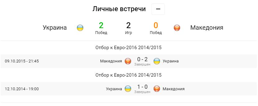 Украина - Северная Македония. Анонс и прогноз матча Евро-2020 на 17.06.2021 - изображение 1