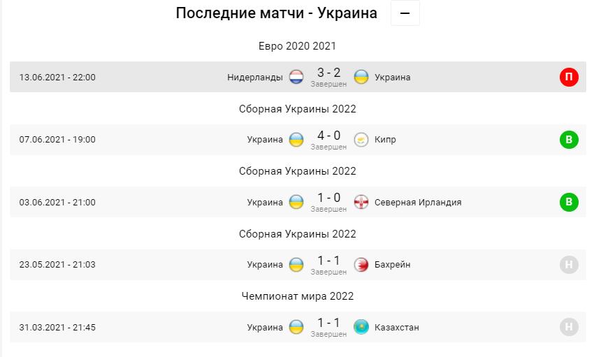 Украина - Северная Македония. Анонс и прогноз матча Евро-2020 на 17.06.2021 - изображение 2