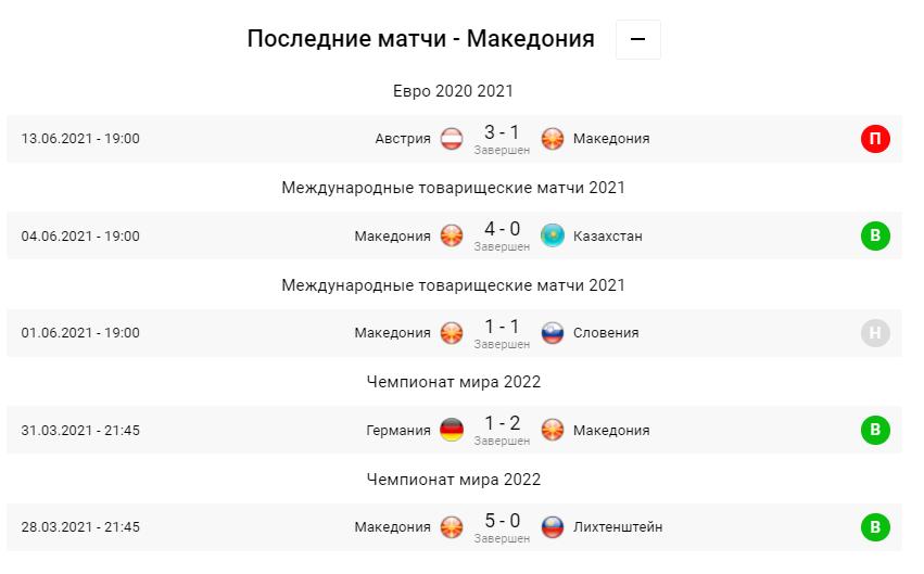 Украина - Северная Македония. Анонс и прогноз матча Евро-2020 на 17.06.2021 - изображение 3