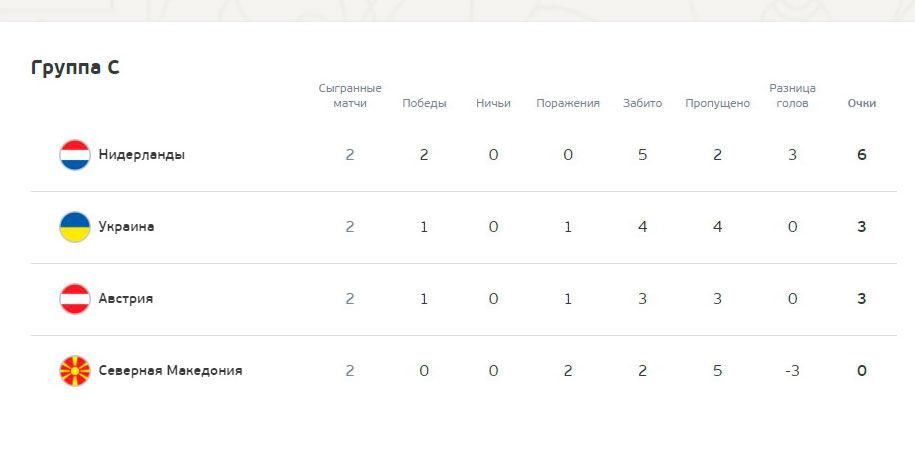 Влаштує і нічия з Австрією. Що потрібно Україні для виходу до 1/8 фіналу Євро - изображение 1