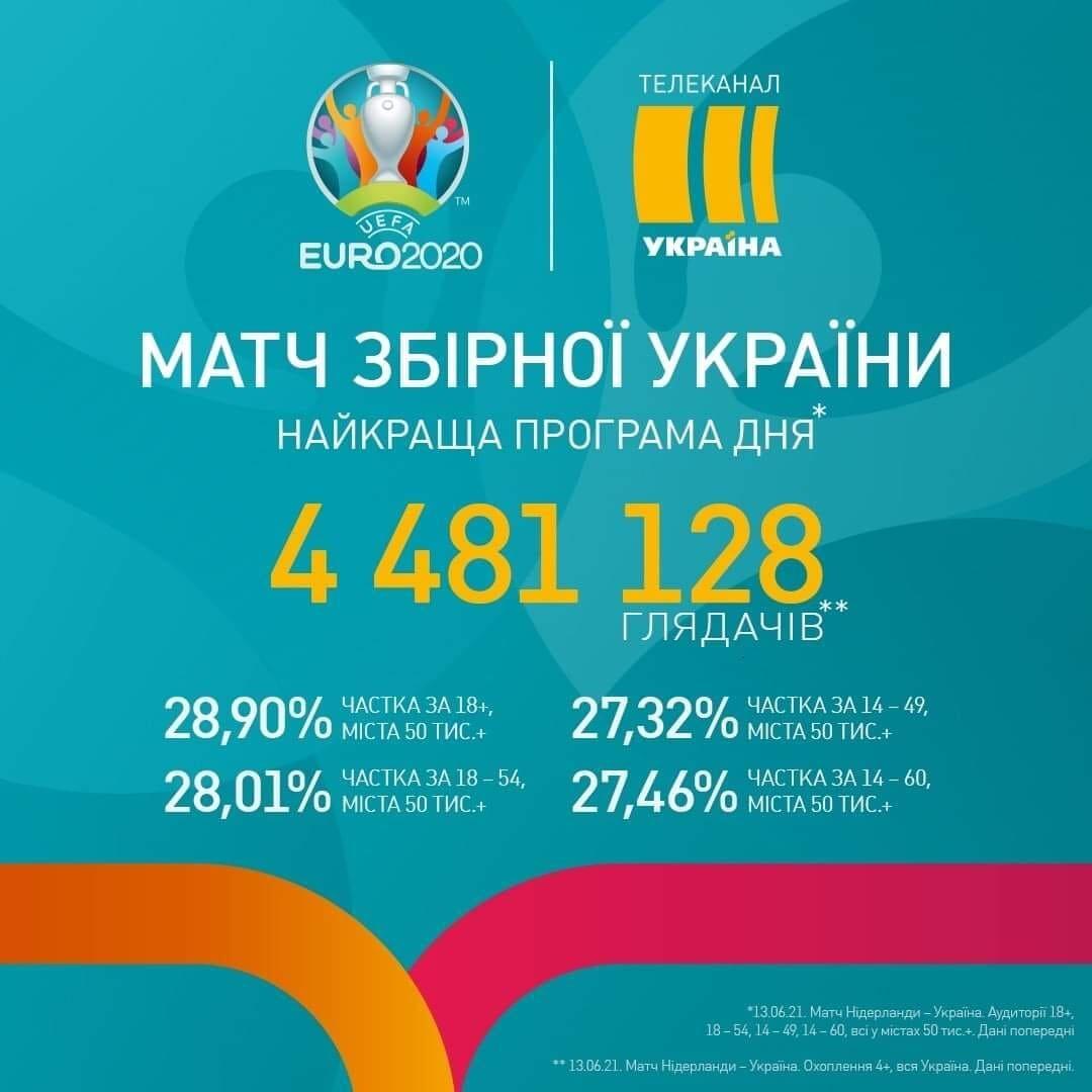 Матч против Нидерландов по украинскому ТВ посмотрело почти 4,5 млн человек, против Северной Македонии – около 3 млн - изображение 1