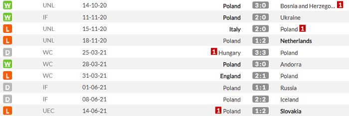 Испания - Польша. Анонс и прогноз матча Евро на 19.06.2021 - изображение 2