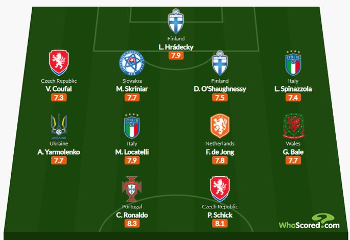 Ярмоленко вошел в символическую сборную Евро-2020 после двух туров по версии WhoScored - изображение 1
