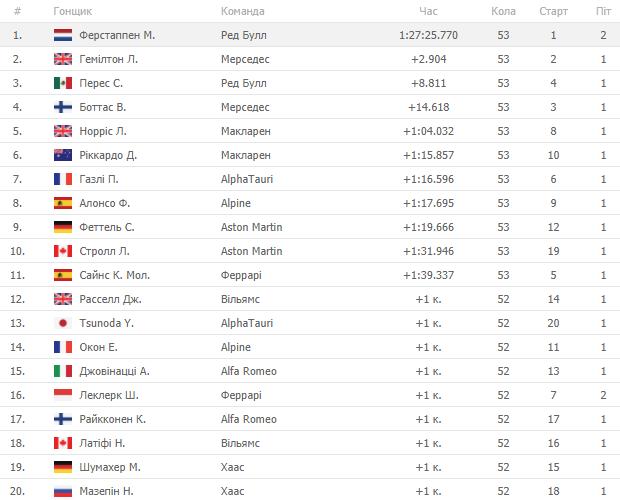 Формула-1. Ферстаппен победил в гонке Гран-при Франции, Хэмилтон - второй - изображение 1