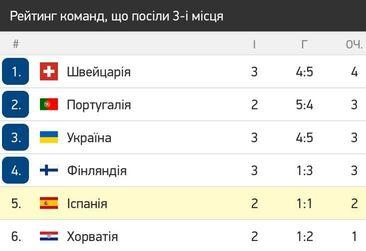 Финляндия - Бельгия 0:2. Шестой автогол на Евро-2020 и Лукаку делают результат - изображение 1