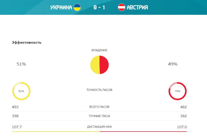 Шевченко объяснил провал с Австрией физической усталостью. Но есть свидетельства провала тренерской мысли - изображение 1