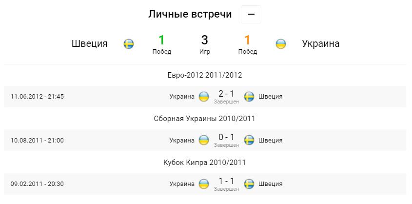 Швеция - Украина. Анонс и прогноз матча Евро-2020 на 29.06.2021 - изображение 1