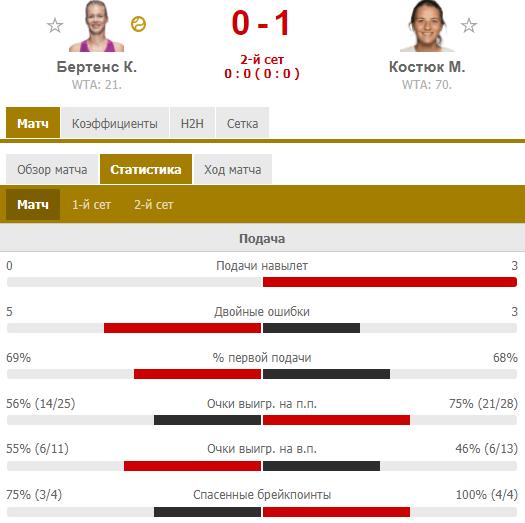 Костюк обыграла экс-четвертую ракетку мира в дебютном матче на Уимблдоне. Как это было - изображение 2