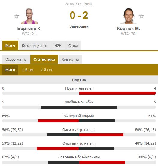 Костюк обыграла экс-четвертую ракетку мира в дебютном матче на Уимблдоне. Как это было - изображение 1