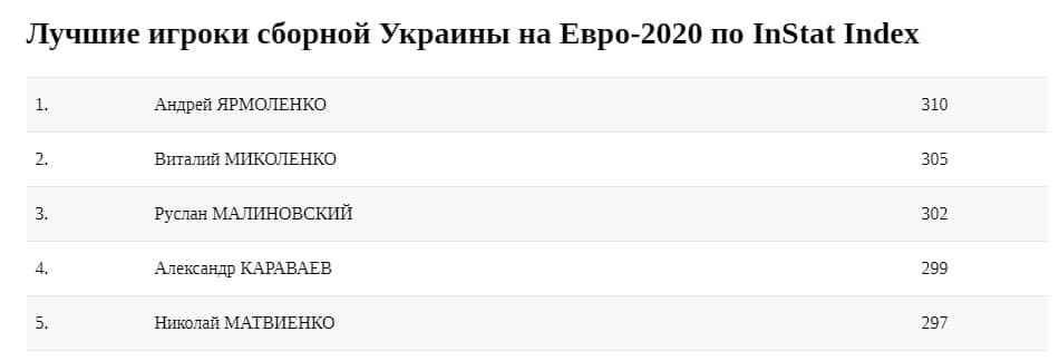Вибір очевидний: InStat визначив найкращого гравця збірної України на Євро-2020 - изображение 1