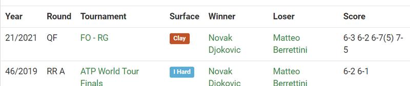Джокович обыграл Берреттини в финале Уимблдона. Как это было - изображение 4