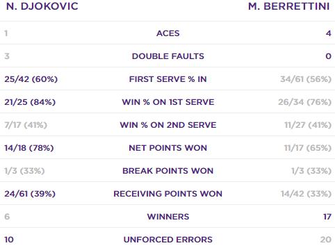 Джокович обыграл Берреттини в финале Уимблдона. Как это было - изображение 3