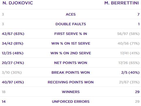 Джокович обыграл Берреттини в финале Уимблдона. Как это было - изображение 2