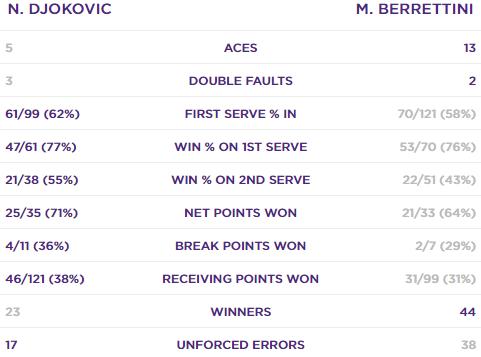 Джокович обыграл Берреттини в финале Уимблдона. Как это было - изображение 1