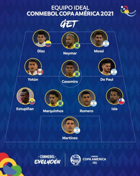 Символическая сборная Кубка Америки - 4 аргентинца и 3 бразильца - изображение 1