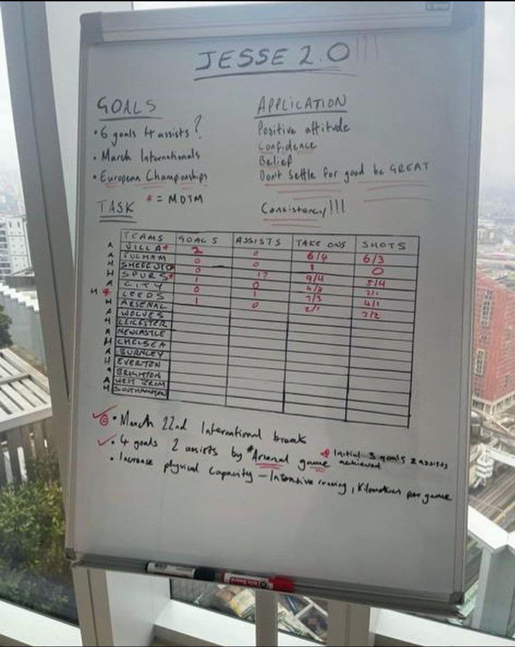 Джесси Лингард после перехода в Вест Хэм начал записывать личные достижения на доске - изображение 1