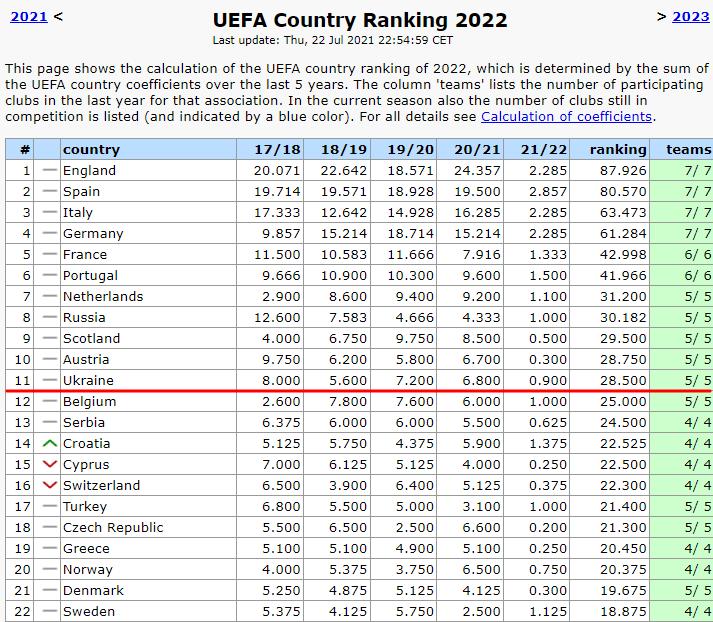 Таблиця коефіцієнтів УЄФА. Перший матч – перша втрата - изображение 1