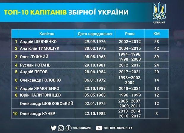 Ярмоленко вошел в семерку рекордсменов сборной Украины в ранге капитана - изображение 1